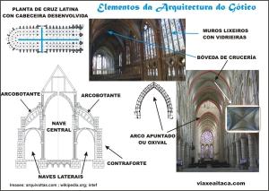 elementos arquitectura gotico