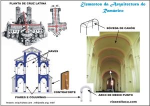 elementos arquitectura romanico
