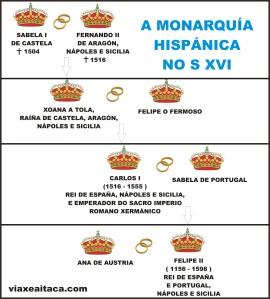 monarquia hispanica s xvi