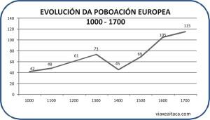 evolucion poboacion europa 1000_1700