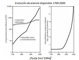 EVOLUCION DA ENERXIA DISPOÑIBLE 1700 2000