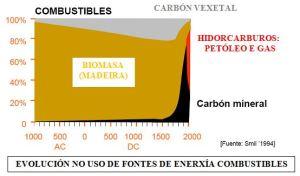 EVOLUCION NO USO DAS FONTES DE ENERXIA COMBUSTIBLE