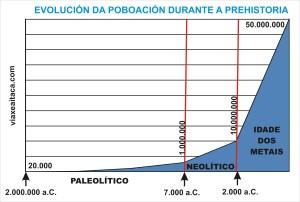 evoucionl poboacion prehistoria