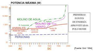 PRIMEIRAS FONTES DE ENERXIA APROVEITADAS POLO HOME